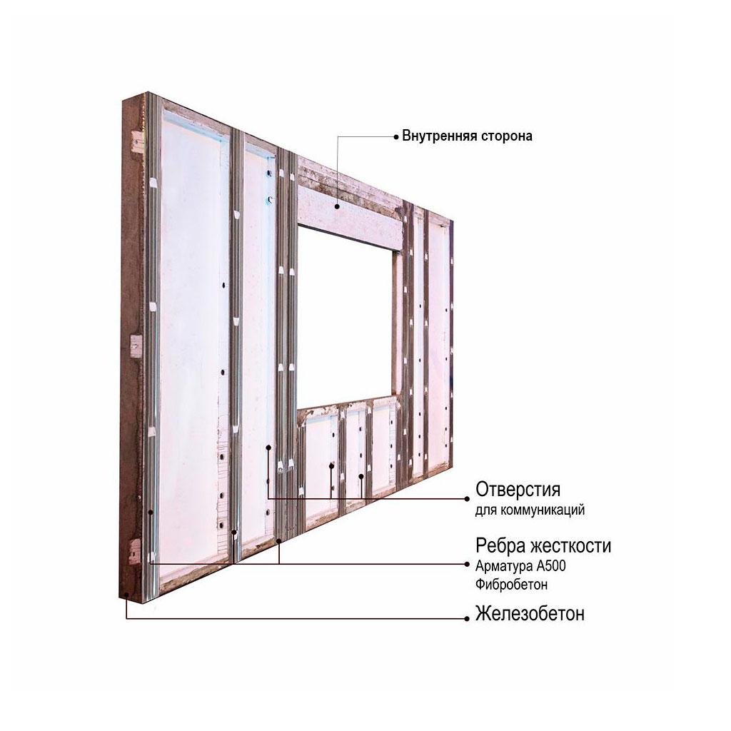Железобетонная стеновая панель характеристики жби фл блок