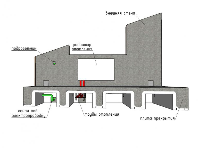 Панели с каналами коммуникаций. Стык стеновой панели и плиты перекрытия